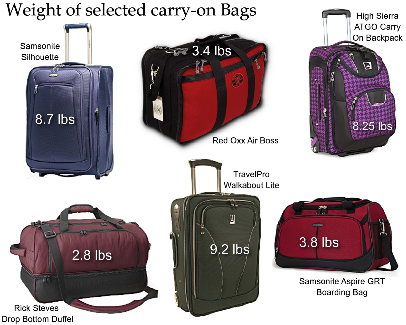 carry on bags weight comparison