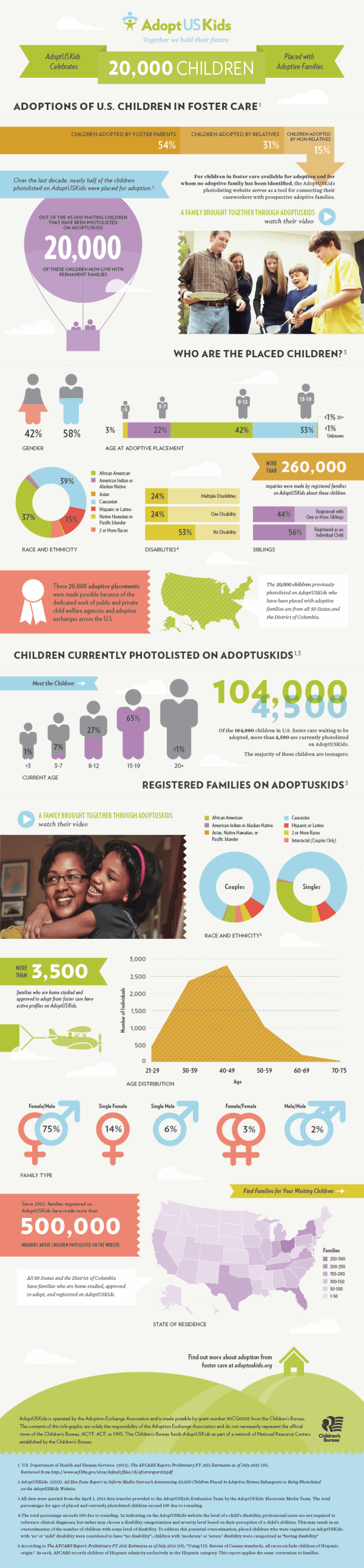 Infographic for AdoptUSKids Celebrating 20,000 Children Placed With Adoptive Families