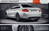 2020 BMW M2 Competition Specs & Safety Features