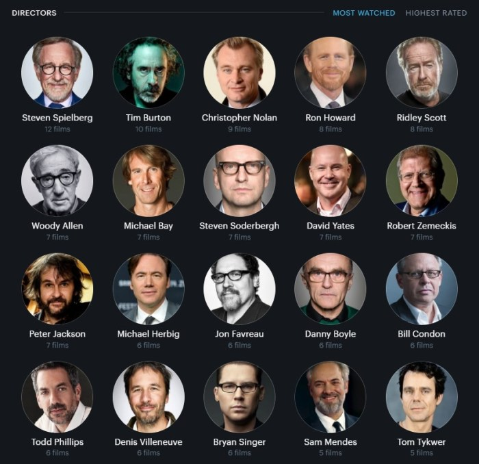 1000 Beiträge - Letterboxd most watched directors