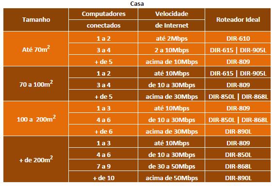 dicas d-link roteadores e wi-fi 2