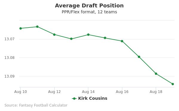 Kirk Cousins Average Draft Position