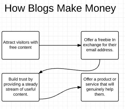 5 bước viết blog kiếm tiền online