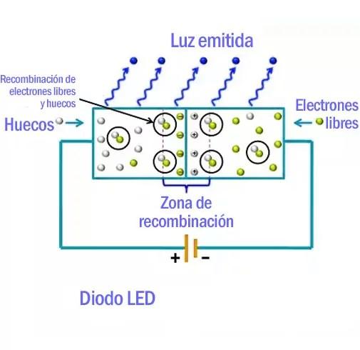 proyectos iluminacion led