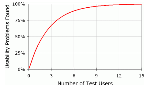 usertests