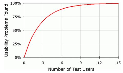 usertests