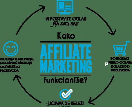 аффилиате-маркетинг