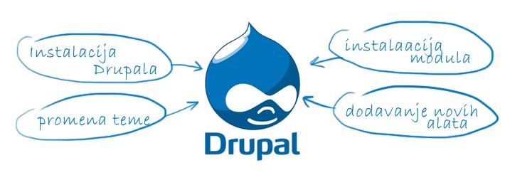 Instalacija Drupal sajta na Adriahost serveru