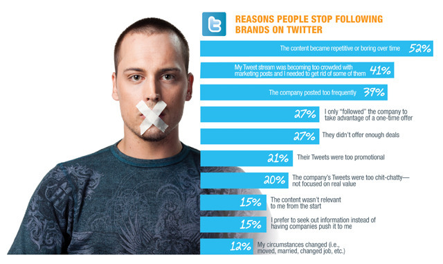 Reasons for Twitter Users to Stop Following