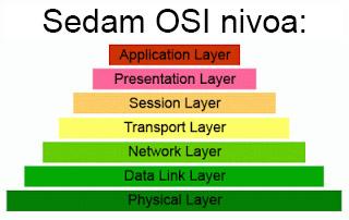 OSI nivoi - DDoS napad i zastita sajta