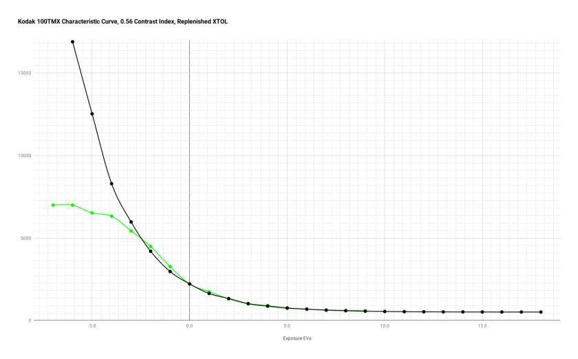 100tmx_xtol_chart