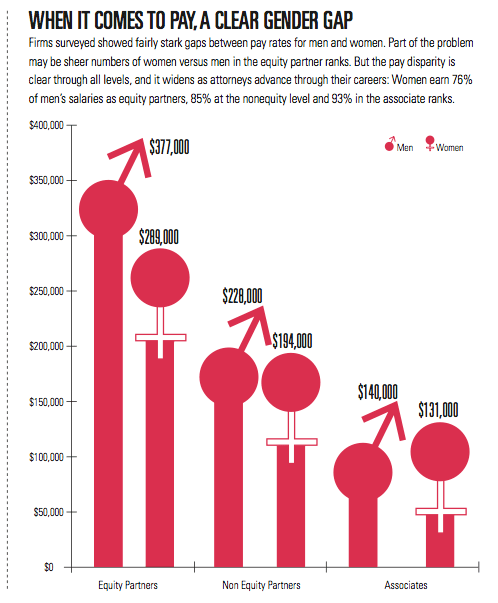 For law firm salaries: bigger is better and men still make more