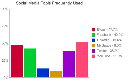 Chart of frequently used social media tools.