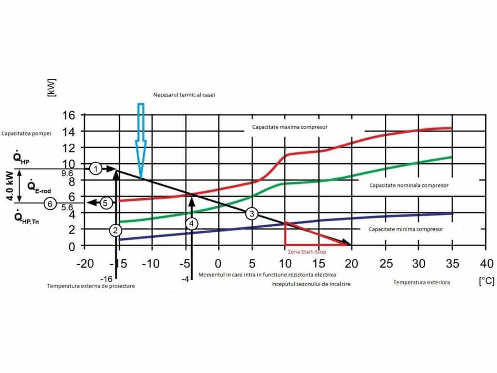 Cum se dimensioneaza o pompa de caldura aer apa?