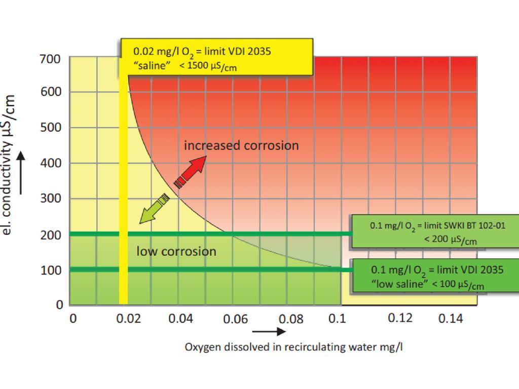 Ghid pentru prevenirea deteriorarii instalatiilor de incalzire cu centrale termice si pompe de caldura