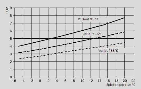 evolutie cop pompa de caldura apa apa wolf bww-1
