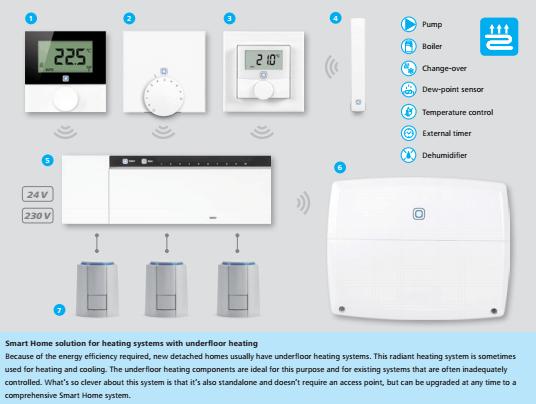 control smart home