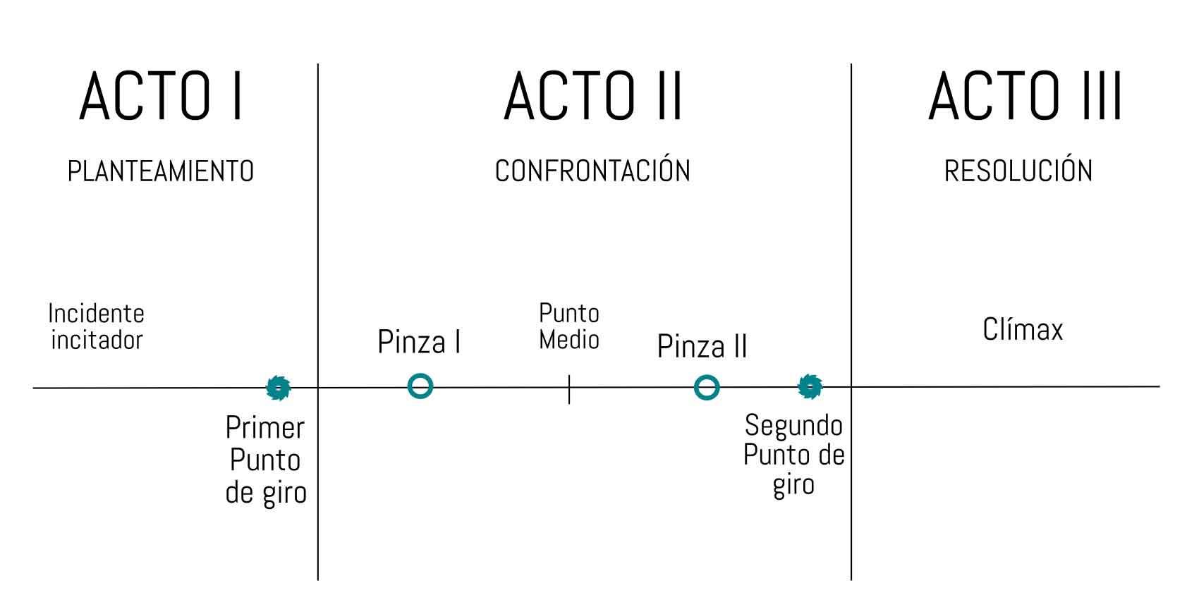 Estructura Dramática De Aristóteles A Memento Adrián