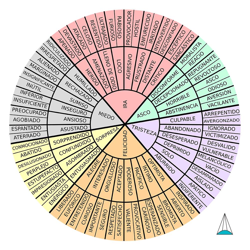 la rueda de las emociones