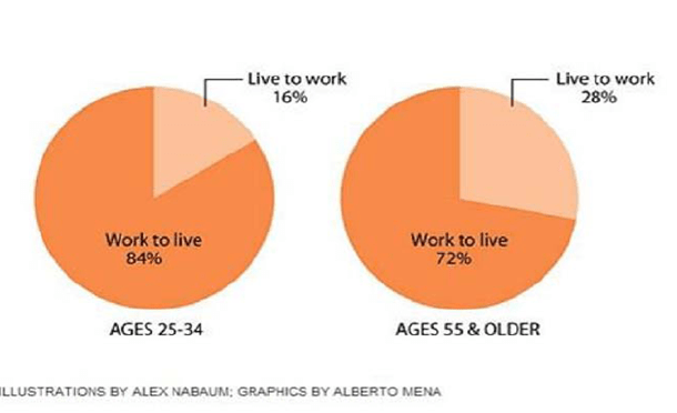 Live to Work? Not the New Generations!