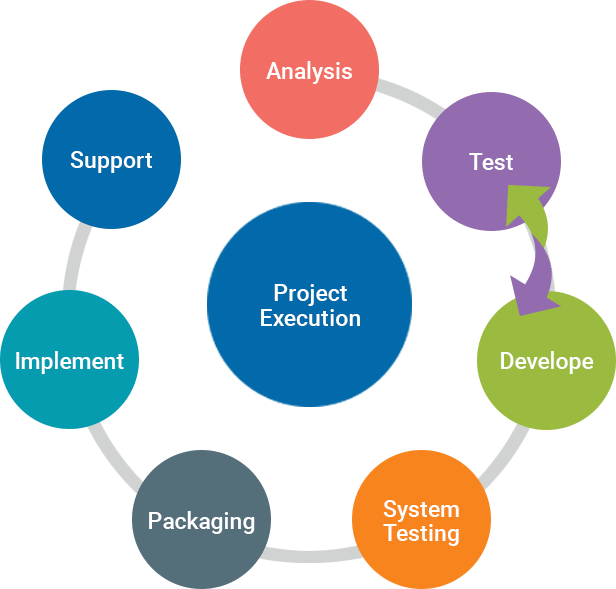 Adroit Infotech  Client Managed Project Execution