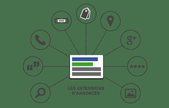 Les 6 extensions à avoir sur votre compte AdWords