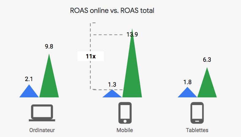 Stratégie d'enchères maximiser les visites : ROAS online vs ROAS offline