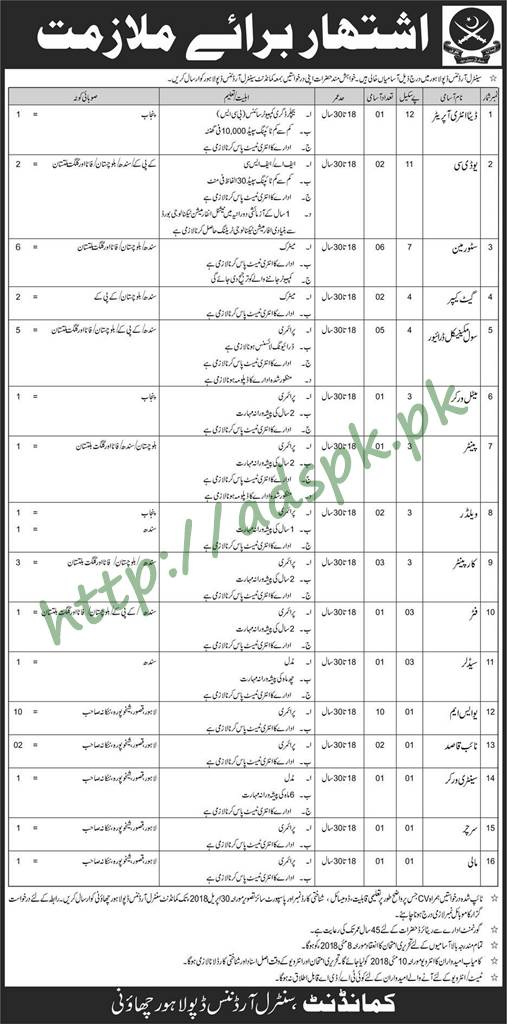 Central Ordnance Depot Lahore Jobs 2018 Data Entry