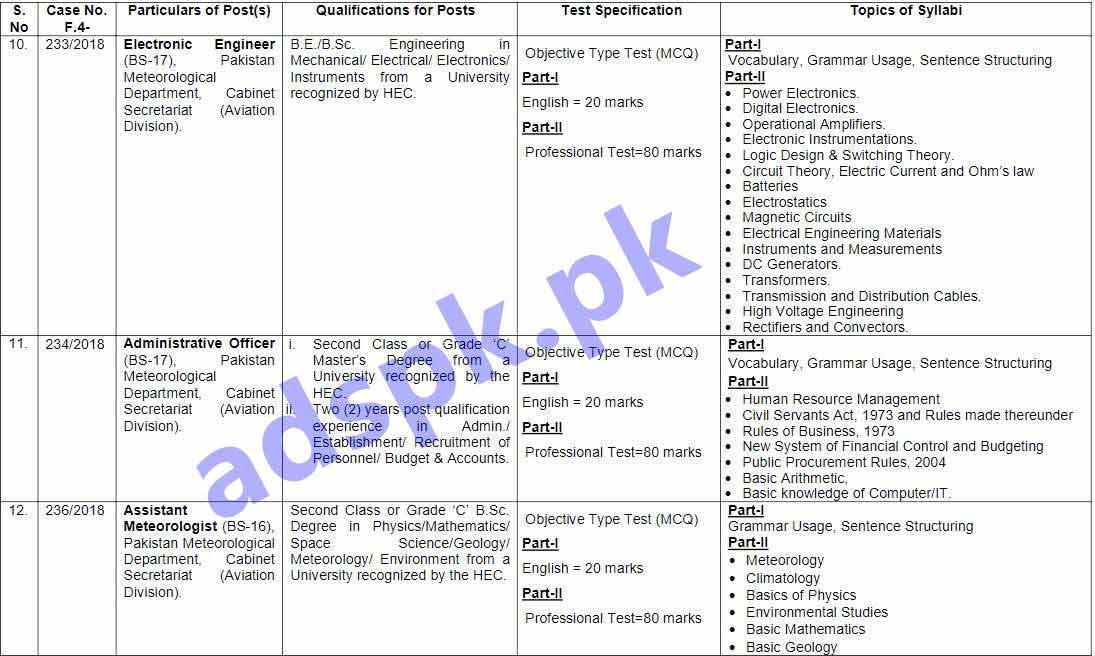 FPSC Ad No. 11/2018 Jobs Written Test MCQs Syllabus Paper