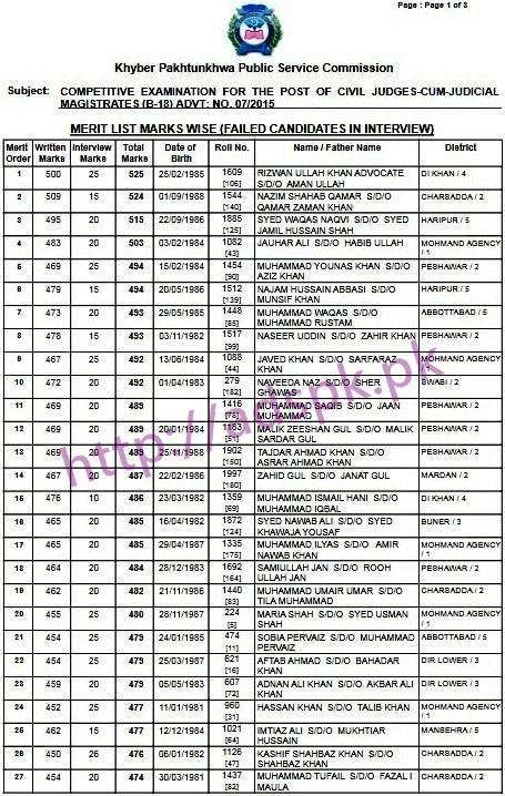 KPPSC Merit List Marks Wise Failed Candidates in Interview for Civil Judges cum Judicial Magistrate (BPS-18) Ad 07/2015 Results Updated on 13-02-2017 by Khyber Pakhtunkhwa Public Service Commission Peshawar