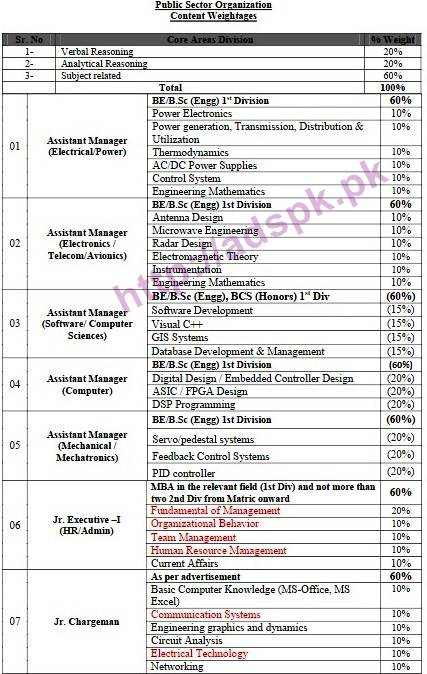 nts-new-career-excellent-jobs-public-sector-organization-jobs-written-test-syllabus-papers-for-assistant-managers-junior-executive-junior-chargeman