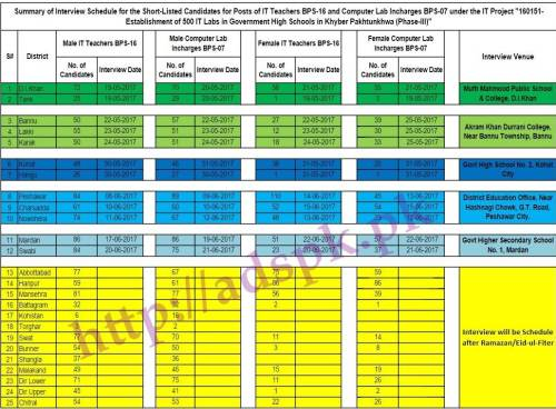 NTS Summary Of Interview Schedule 500 I.T Labs Phase-III Elementary & Secondary Education Department KPK Jobs 2017