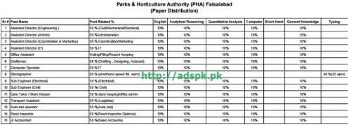 Syllabus Paper Distribution NTS Jobs 2015 of Parks & Horticulture Authority (PHA) Faisalabad