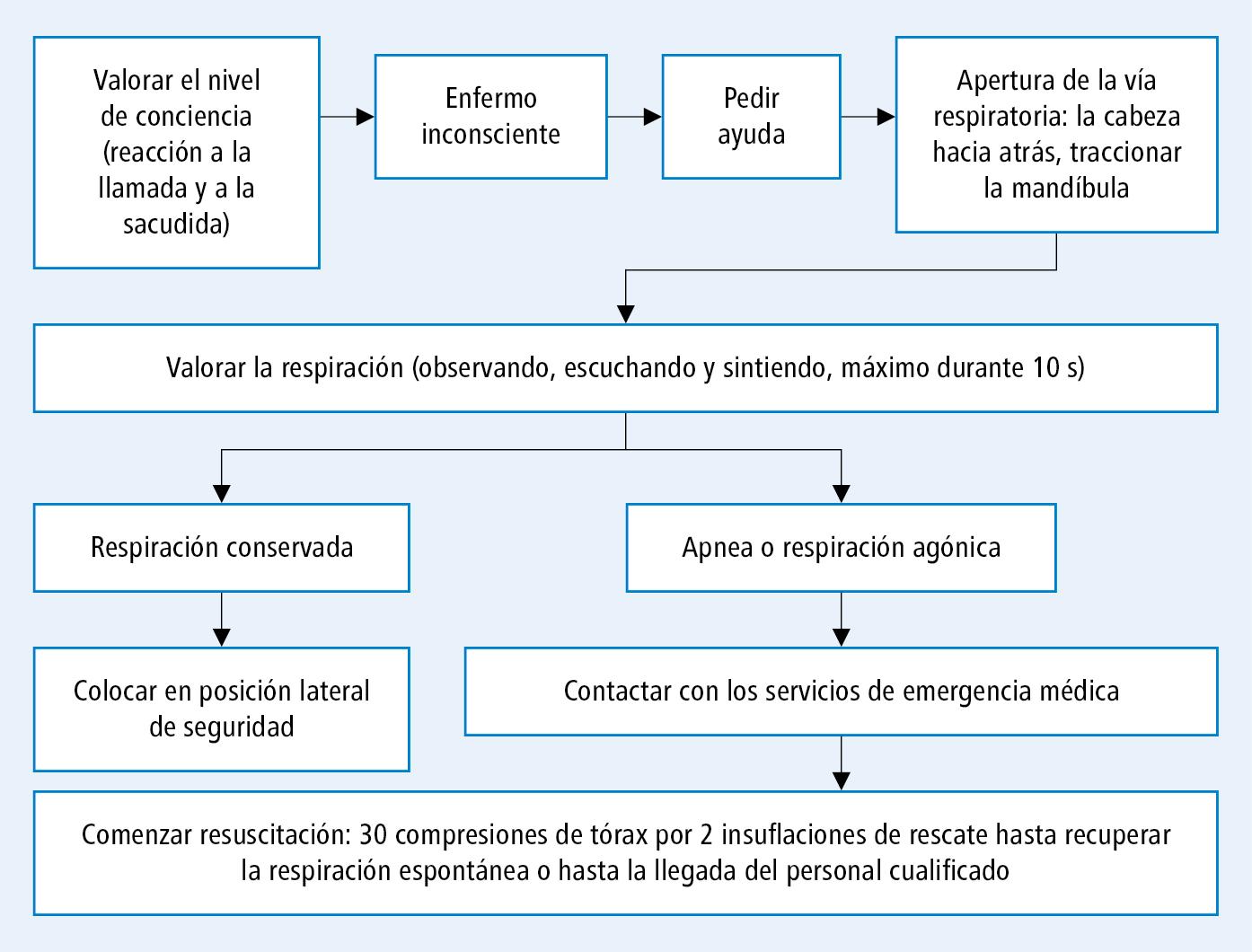 Normas generales para prestar primeros auxilios en casos