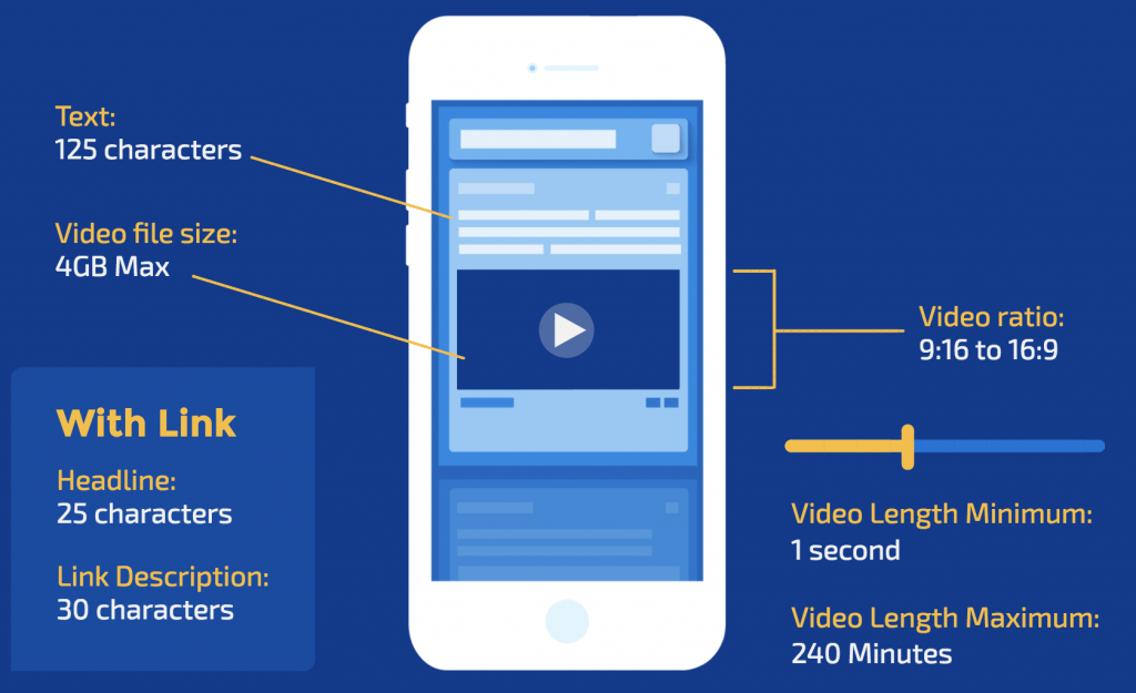 Mobile Video Ads tips