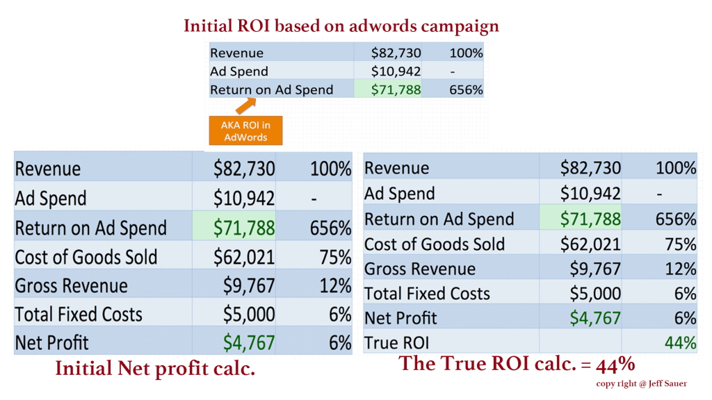 ROI and Advertising cost calculator