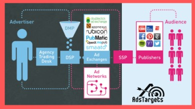 Programmatic Advertising -All You Need To Know