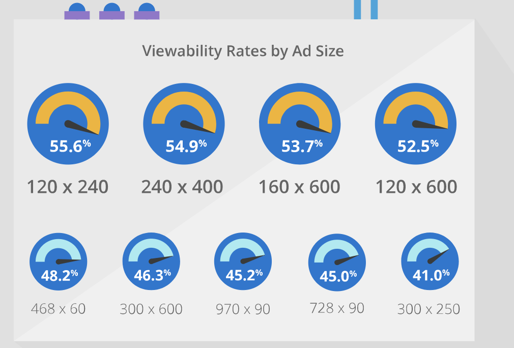 Viewability rates by ad size