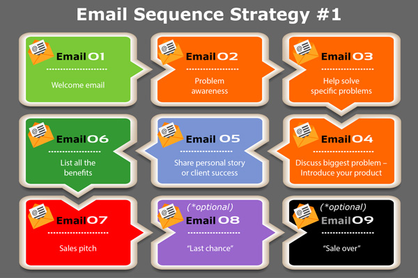email-sequence-strategy