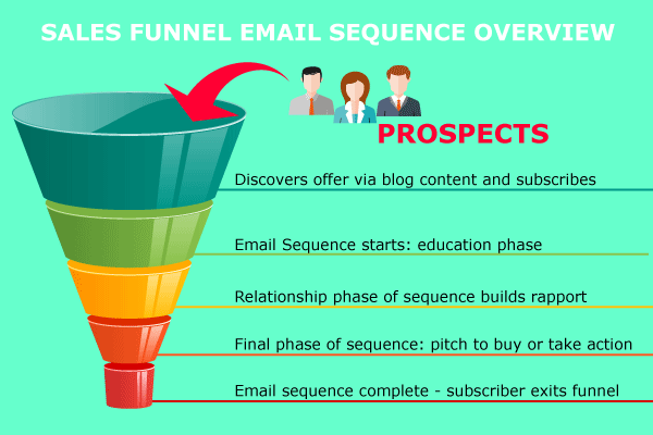 sales-funnel-email-marketing-sequence