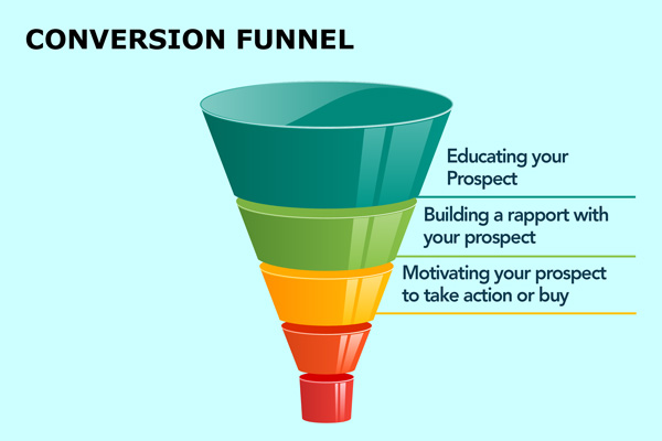 Email Marketing sales-funnel-options