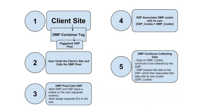 dsp-dmp-cookie-sync