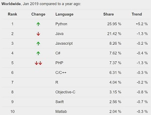 Popularity Index: Python Is 2018 'Language of the Year