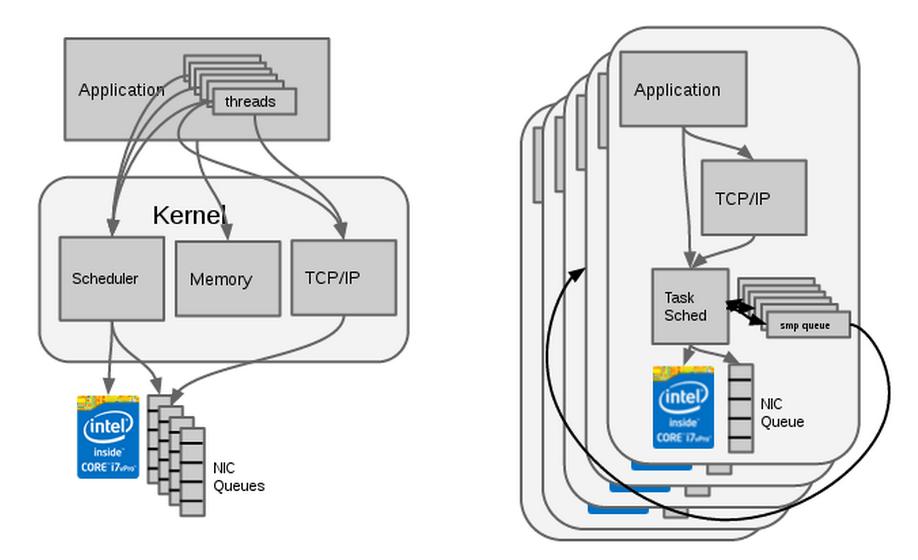 New-Age C++ Boosts Open Source NoSQL Cassandra Speed 10x