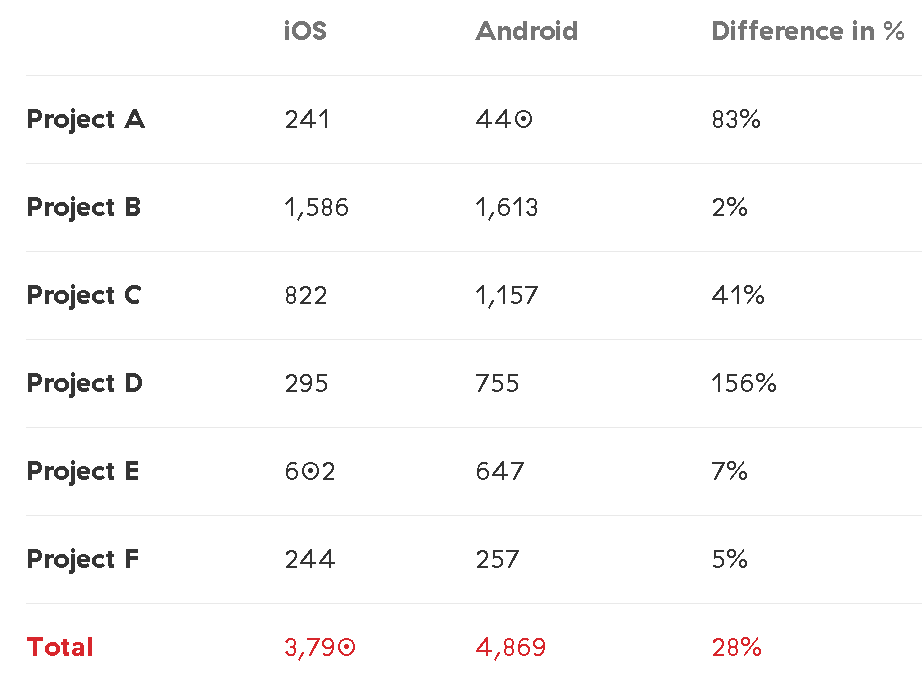 Dev Shop Offers Stats To Prove Android Coding Costs More