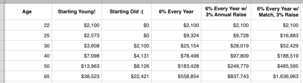 What is a 401(k) - How does Compound Growth Work