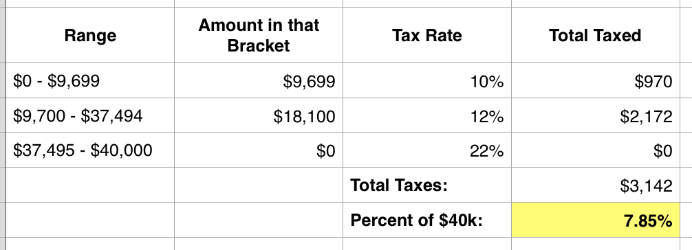 WTF is a Tax Bracket: Effective Tax Rate