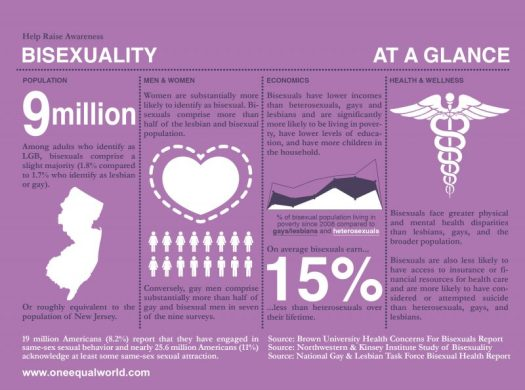 Bisexuality Myths