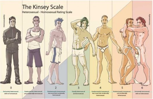 The Kinsey Scale Image