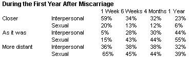 Miscarriage Statistics